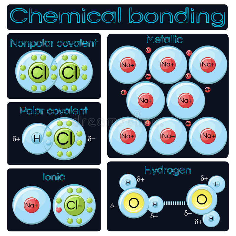 Soorten het chemische plakken stock illustratie