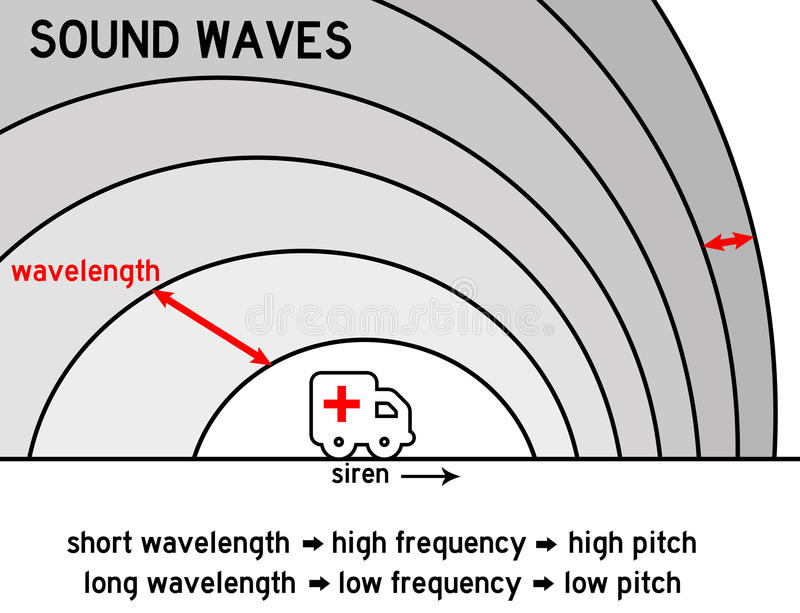 Sound waves. Physics of sound waves produced by a moving source (Doppler effect royalty free illustration