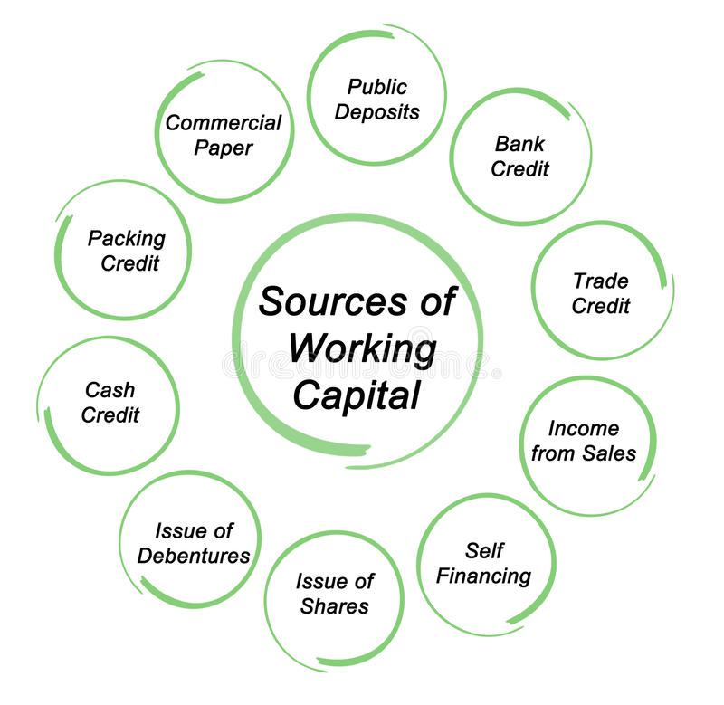 Source Of Working Capital Stock Illustration Illustration Of