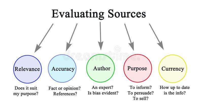 Sources d'information de évaluation illustration de vecteur