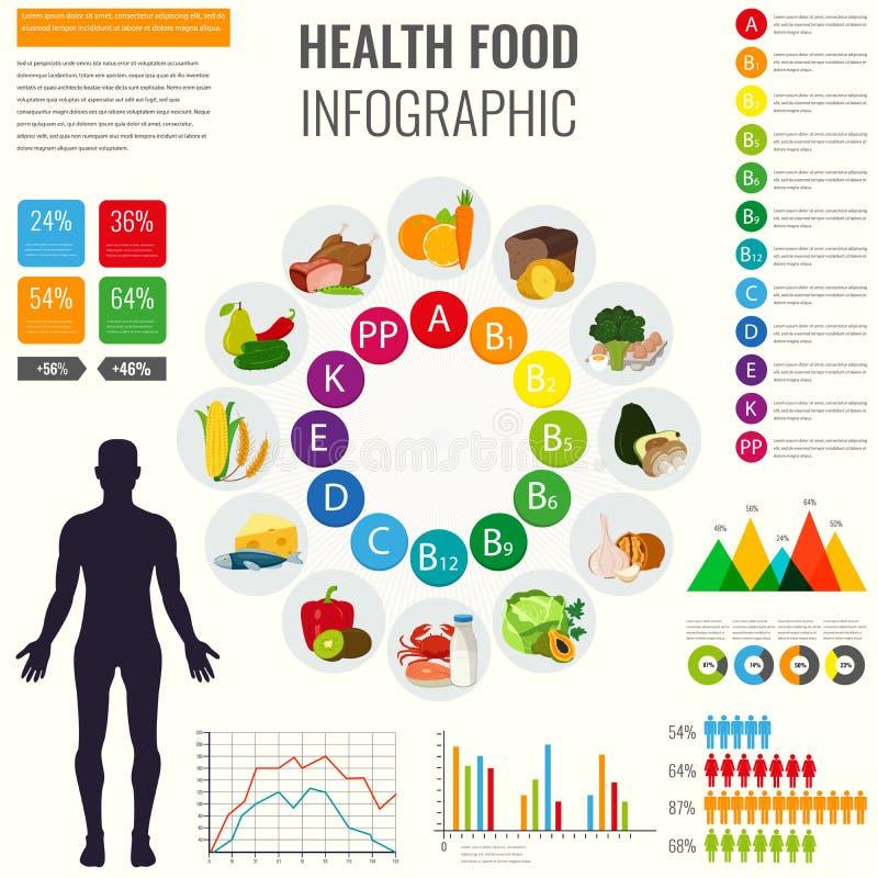 Sources de nourriture de vitamine avec le diagramme et d'autres éléments infographic Graphismes de nourriture Concept sain de con illustration de vecteur