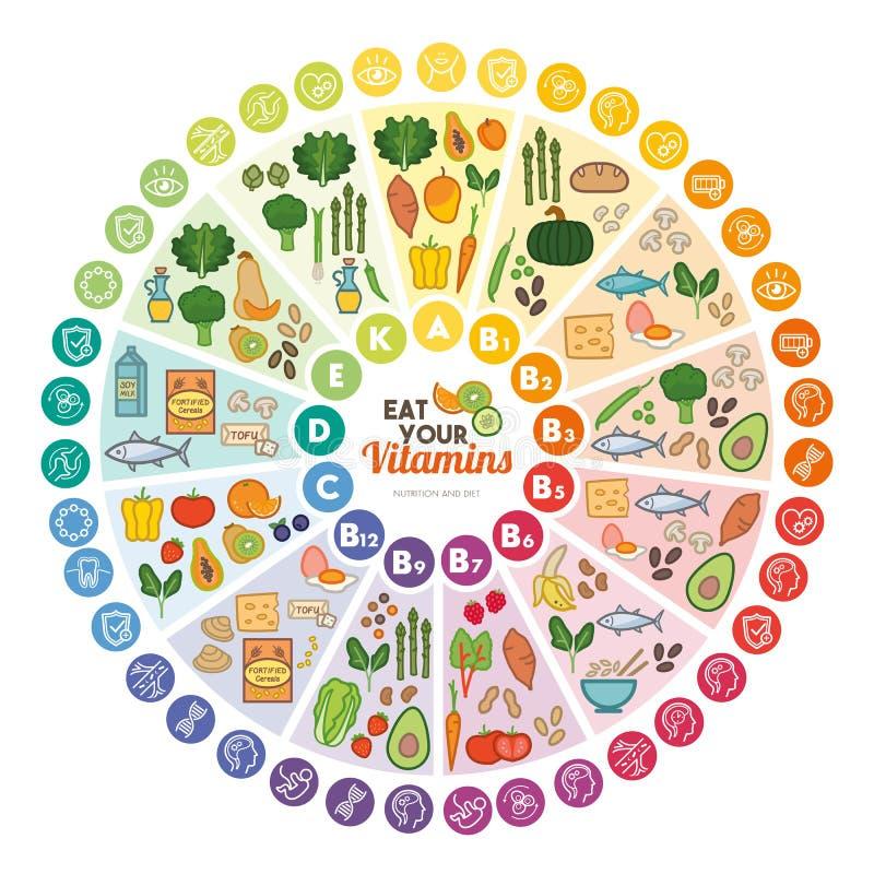 Sources de nourriture de vitamines illustration libre de droits