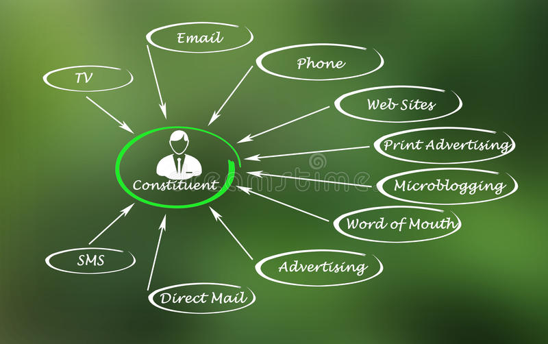 Sources of information. Diagram of Sources of information royalty free stock image