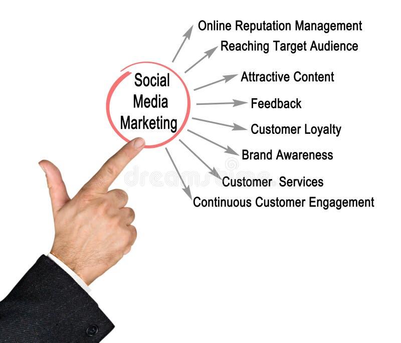 Sozialmedia Vermarkten stockbild