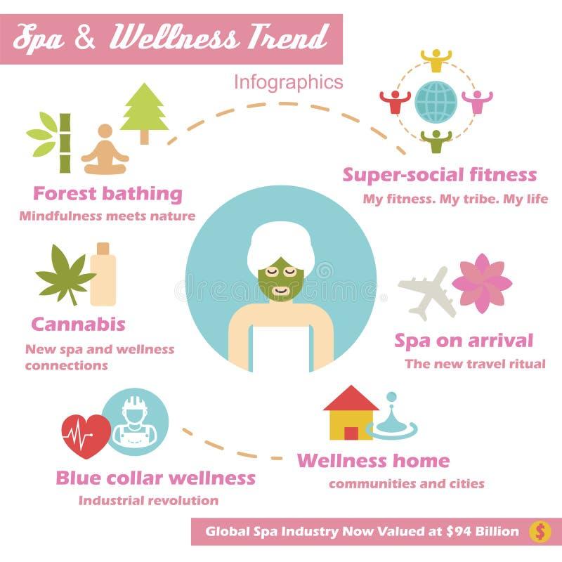 Spa och wellnesstrend vektor illustrationer