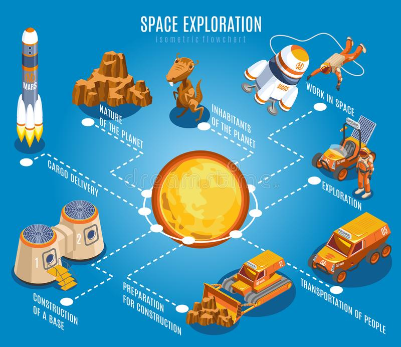 Space Exploration Isometric Flowchart. With solar system, rocket, alien creature, nature of planet, blue background vector illustration stock illustration