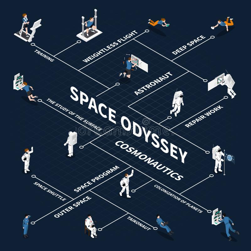 Space Odyssey Isometric Flowchart. Astronaut cosmonaut taikonaut isometric flowchart with isolated images of people in space suits connected with lines vector stock illustration