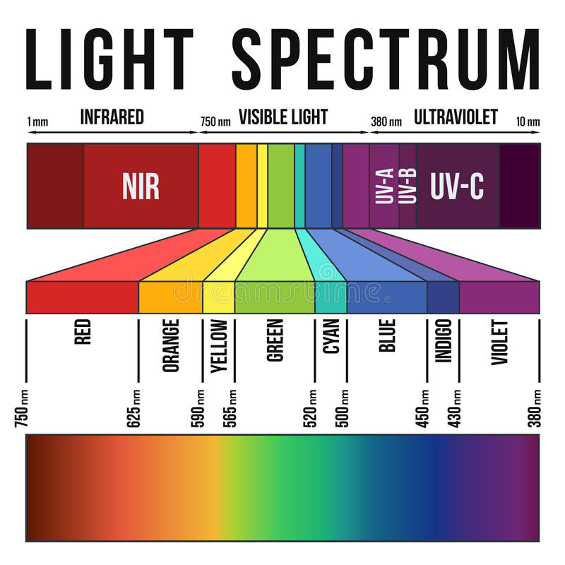 Spectre léger illustration stock