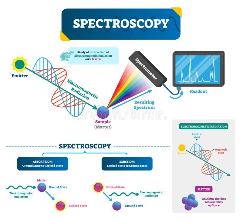 Spektroskopievektorillustration Angelegenheit und elektromagnetische Strahlung vektor abbildung