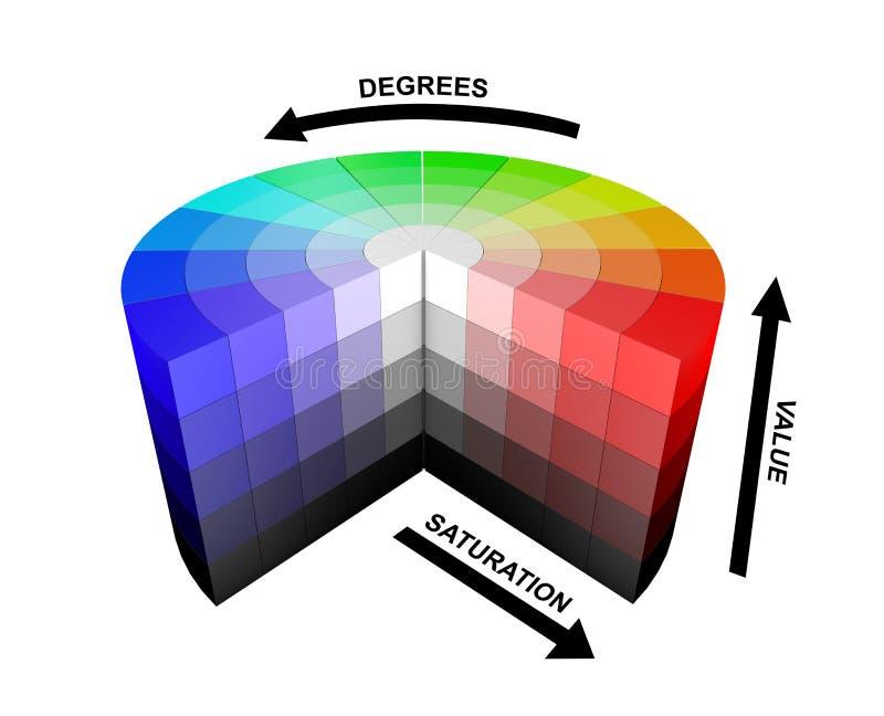 spiegazioni di spiegazione della ruota di colori di colore 3d HSV HSB fotografia stock libera da diritti