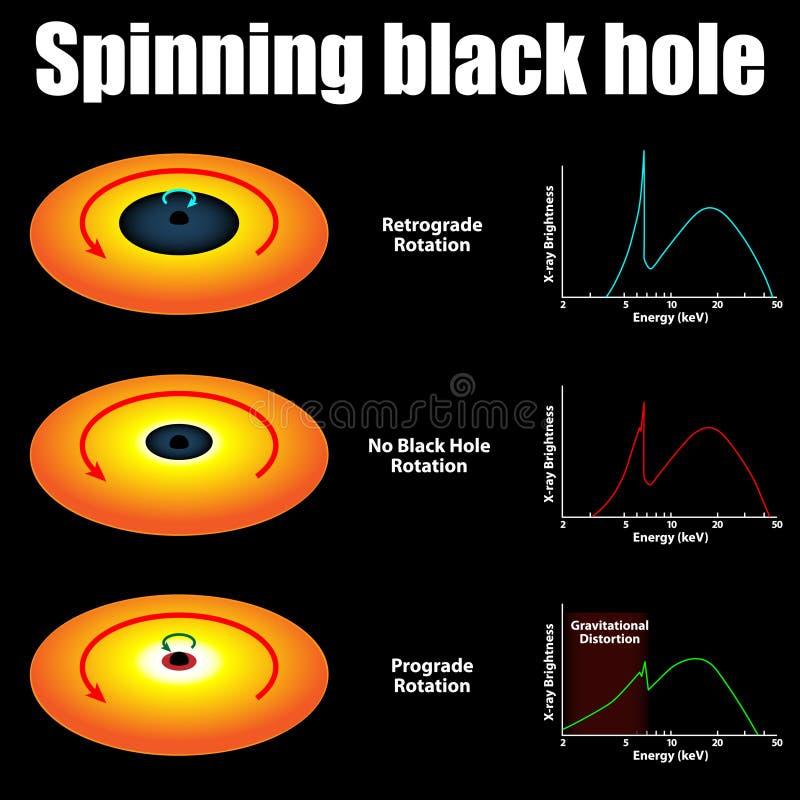 Spinning black hole stock illustration