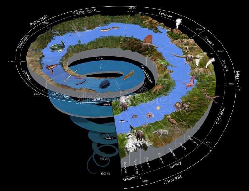 Spirale de temps géologique illustration stock