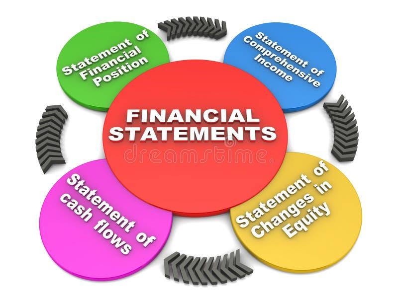 Sprawozdania finansowe ilustracja wektor