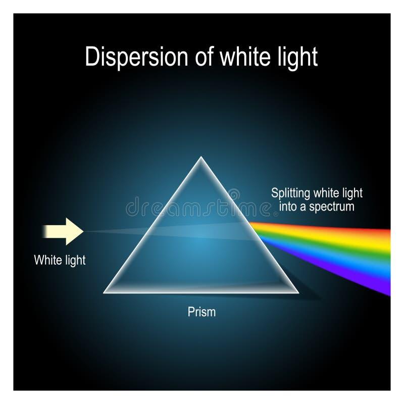 Spridning av vitt ljus i prisma vektor illustrationer