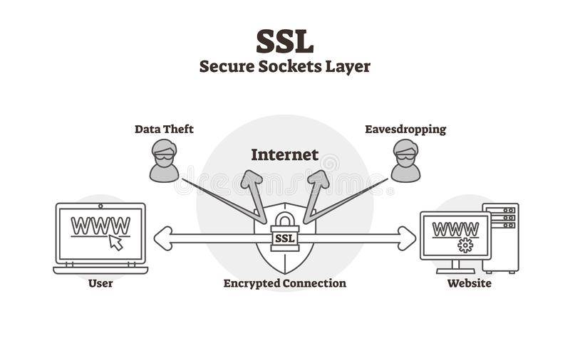 SSL diagram vector illustration. Outlined data secure sockets layer scheme. SSL diagram vector illustration. Outlined data secure lock sockets layer scheme vector illustration