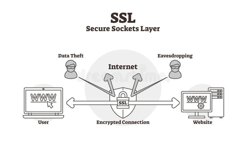 SSL diagram vectorillustratie De geschetste gegevens beveiligen de regeling van de contactdozenlaag vector illustratie