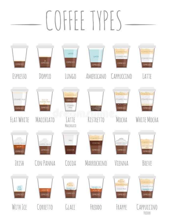 Ställ in av 24 kaffetyper och deras förberedelse i illustration för tecknad filmstilvektor royaltyfri illustrationer