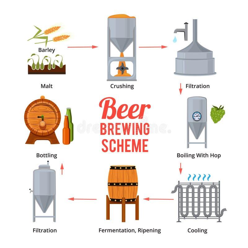 Stadia van bierproductie Vectorsymbolen van brouwerij vector illustratie