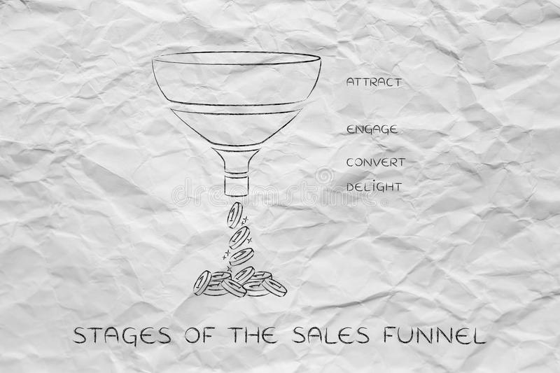 Stages of the sales funnel, Attract Engage Convert Delight version royalty free stock images