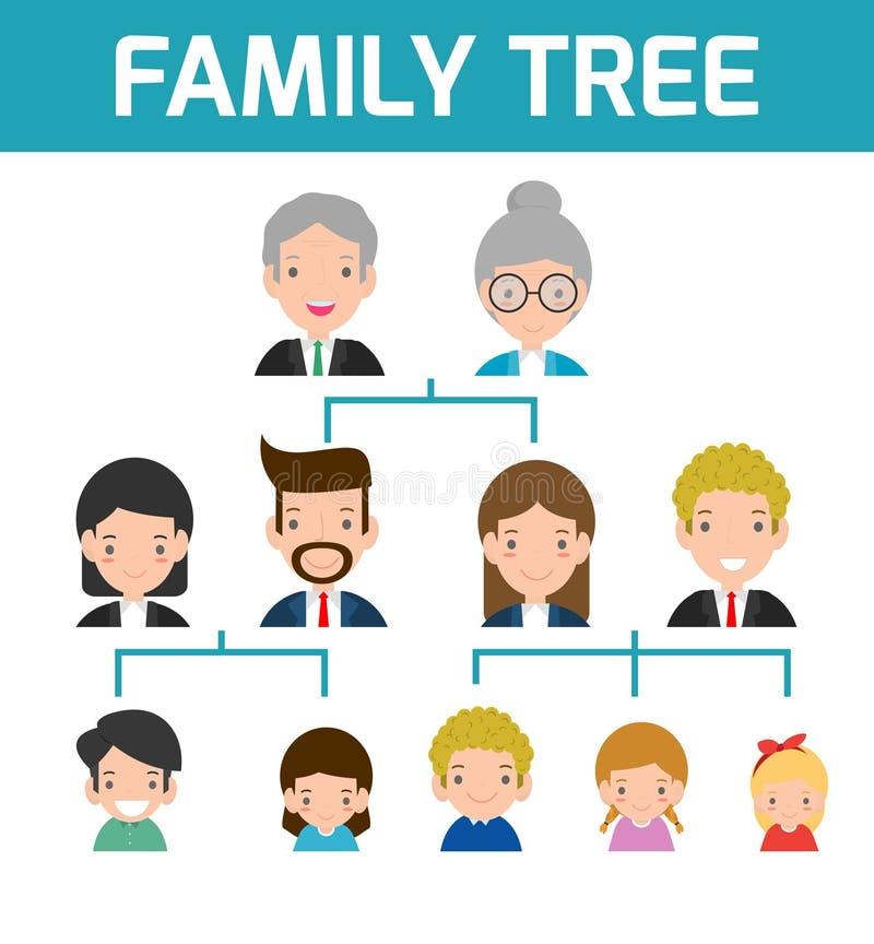 Stamträd diagram av medlemmar på ett genealogiskt träd som isoleras på vit bakgrund, tecknad filmvektorillustration av stamträdet royaltyfri illustrationer