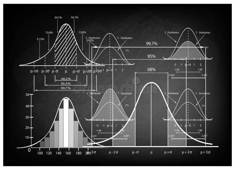 Standaardafwijkingsdiagram met de Grafiek van de Steekproefgrootte royalty-vrije illustratie