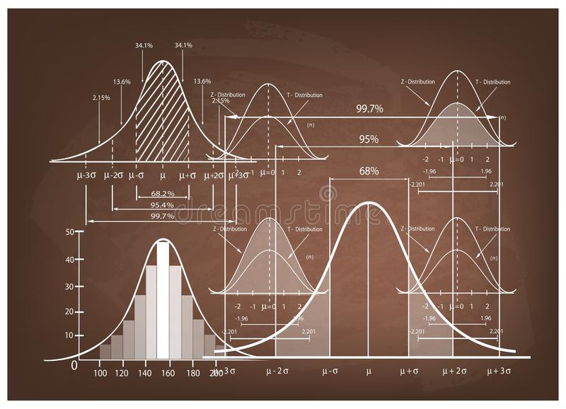 Standard Deviation Diagram with Sample Size Chart. Business and Marketing Concepts, Illustration of Standard Deviation Diagram, Gaussian Bell or Normal stock illustration