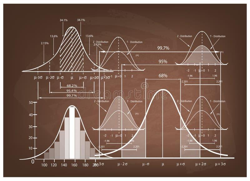 Standardabweichungs-Diagramm mit Beispielgrößentabelle stock abbildung