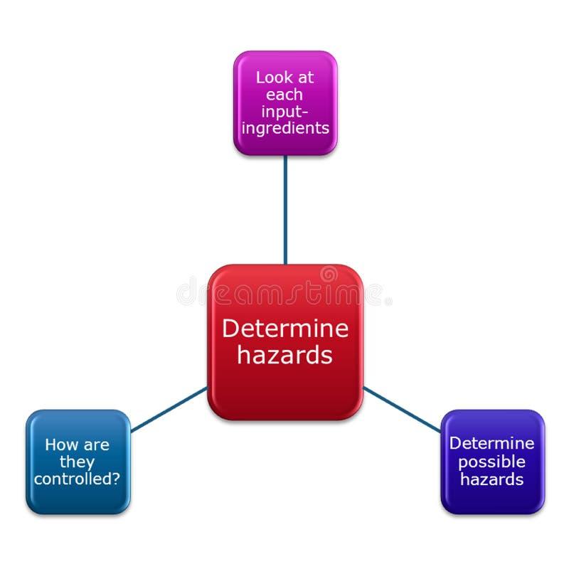 stap 3 van Determine gevaren vector illustratie