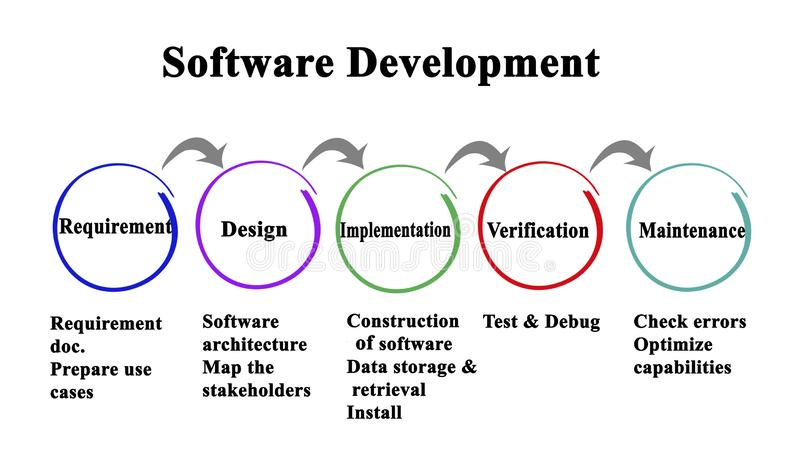 Stappen van Software-ontwikkeling stock illustratie