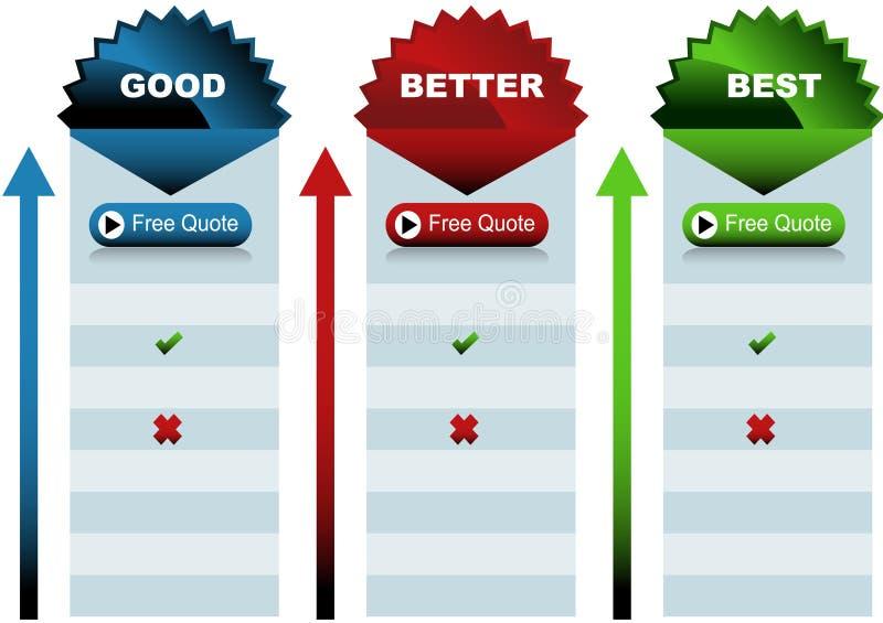 Starburst Good Better Best Chart royalty free illustration