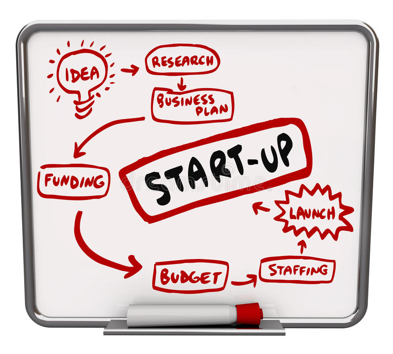 Start Up Company Diagram Advice Steps Instructions. Start Up word on a dry erase board written as steps or a diagram on how to launch a new business including royalty free illustration