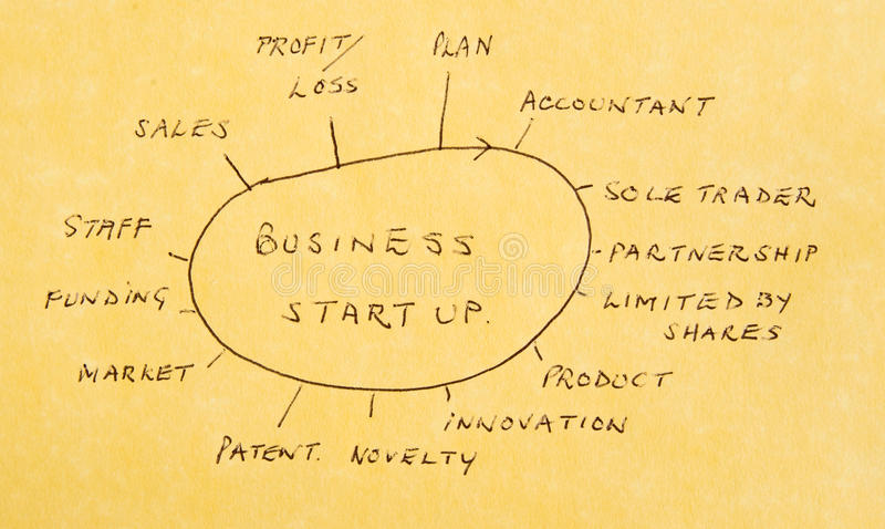 Starting a new business: actions and options. An image of a diagrammatic representation on parchment paper of the considerations and actions necessary for stock photos