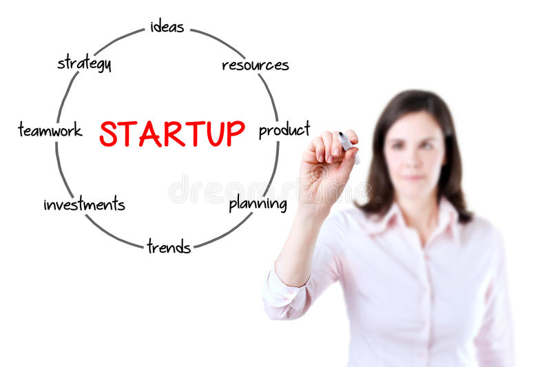 Startup circular structure diagram. Young businesswoman holding a marker and drawing a key elements for starting a new business. royalty free stock image