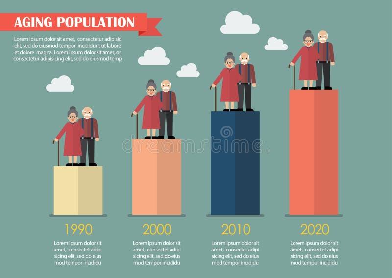 Starzenie się populacja infographic royalty ilustracja