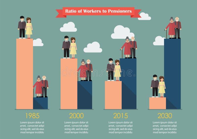 Starzenie się populacja z pracownika trendem royalty ilustracja
