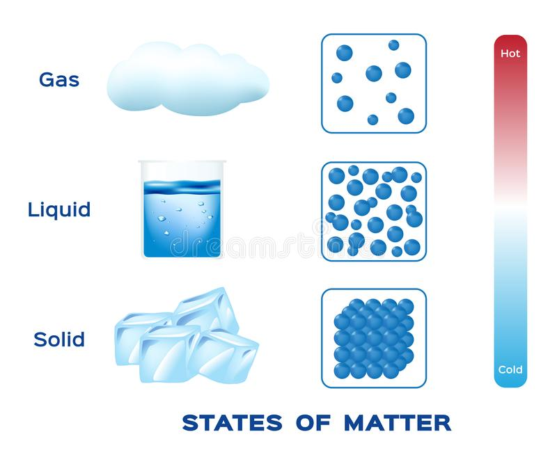 Staten van Kwestie vast lichaam, vloeistof en gasvector stock illustratie