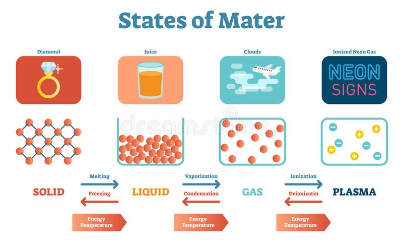 States of Mater Scientific and Educational Physics Vector Illustration Poster with Solids, Liquids, Gas and Plasma. royalty free illustration