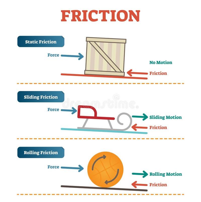 Statisk elektricitet, glidning och fysik för rullande friktion, affisch för vektorillustrationdiagram med enkla exempel stock illustrationer