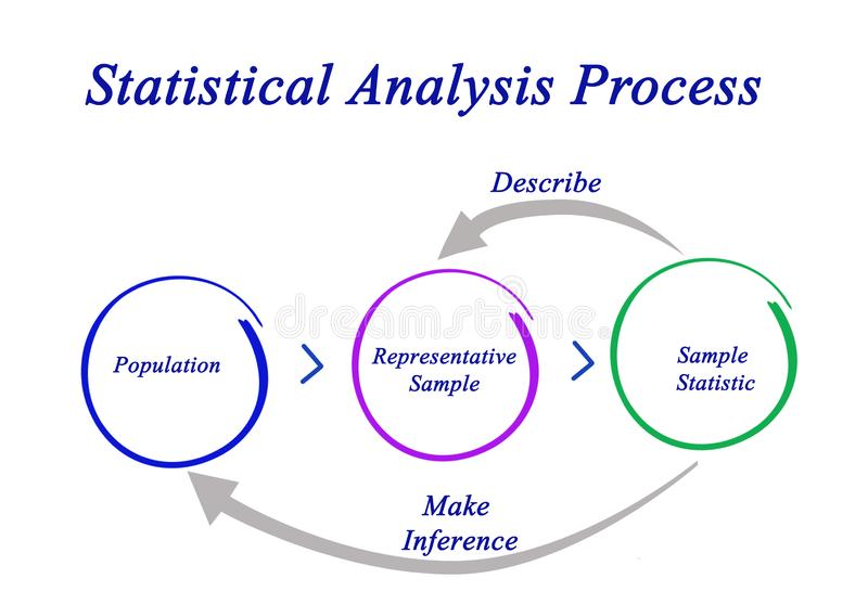Statistisch Analyseproces royalty-vrije illustratie