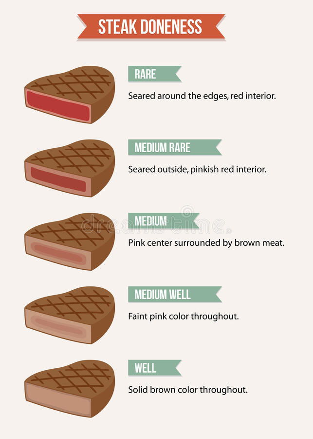 Steak doneness chart. Infographic chart of steak doneness characteristics from rare to well-done meat stock illustration