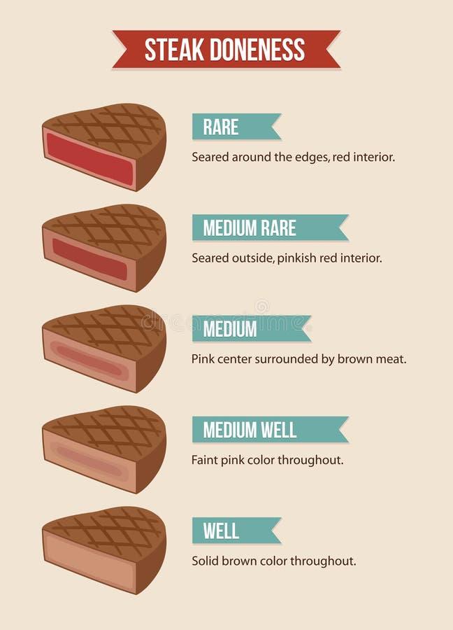 Steak doneness chart royalty free illustration