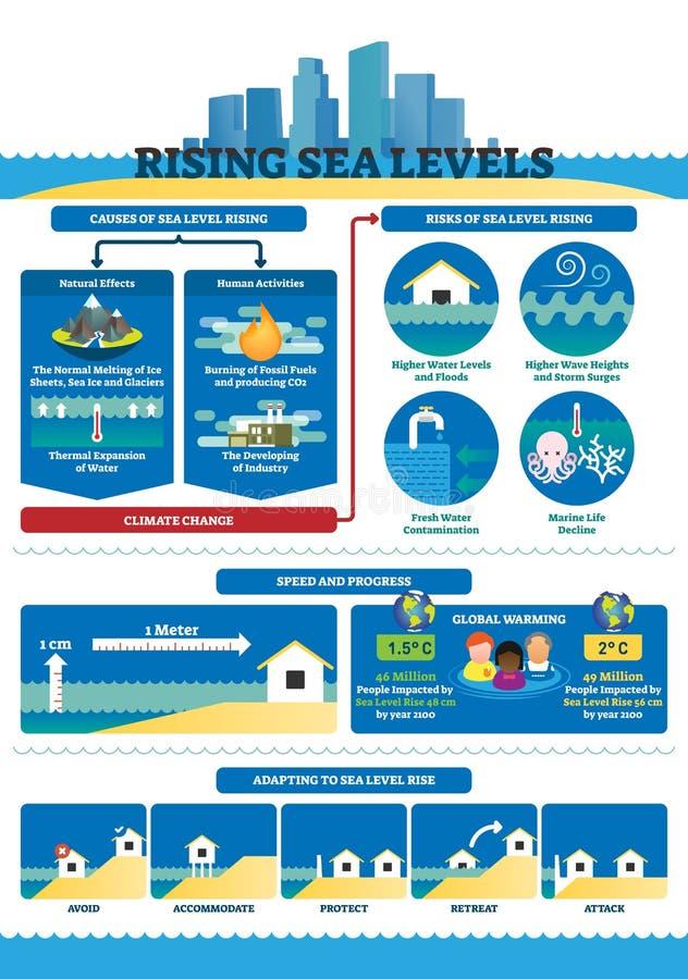 Steigende Seeniveau-Vektorillustration Beschriftetes Klimawandel infographics stock abbildung