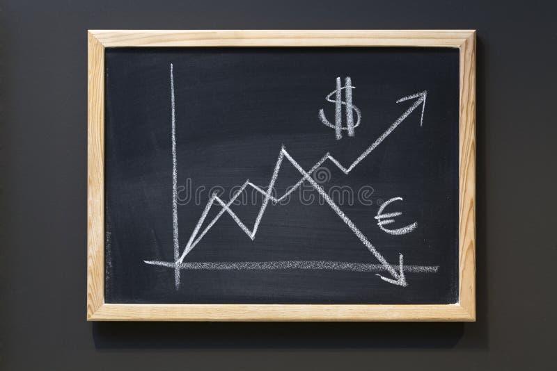 Steigender Dollar gegen Eurowert auf Tafel. lizenzfreies stockfoto
