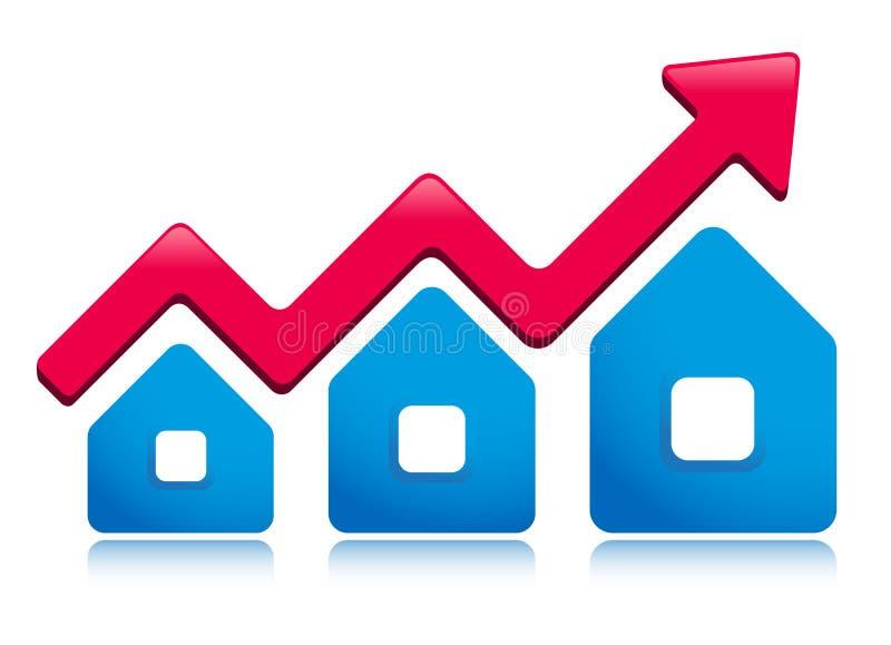 Steigender Grundbesitzpreis