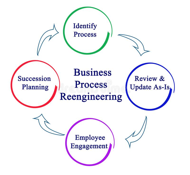 Business Process Reengineering Cycle. Steps in Business Process Reengineering Cycle vector illustration