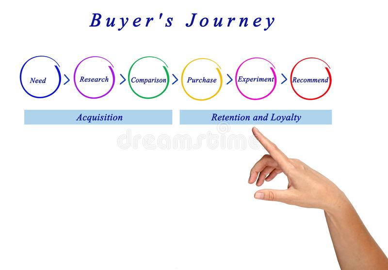 Steps of Buyer`s Journey. Six Steps of Buyer`s Journey stock photography