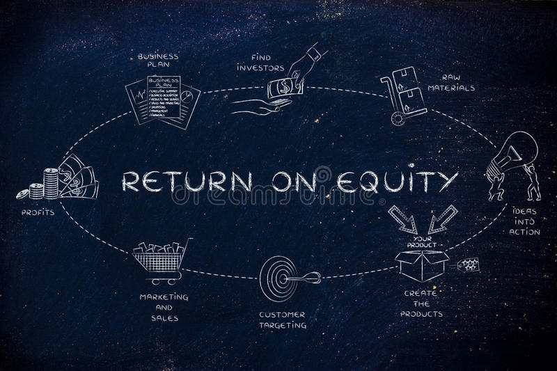 Steps for a company to create a good return on equity stock photography