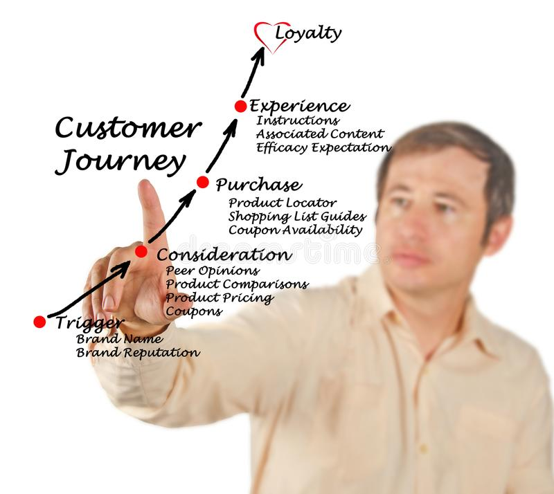 Customer Journey to loyalty. Steps in Customer Journey to loyalty stock image