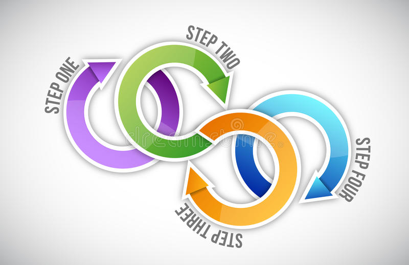 Steps cycle royalty free illustration