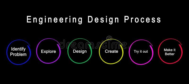 Steps Of Engineering Design Process Stock Illustration Illustration Of Diagram Development 153376801